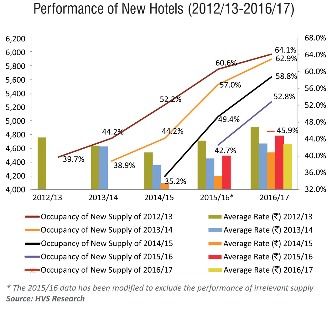 Hospitality Biz India The Annual Trends Amp Opportunities